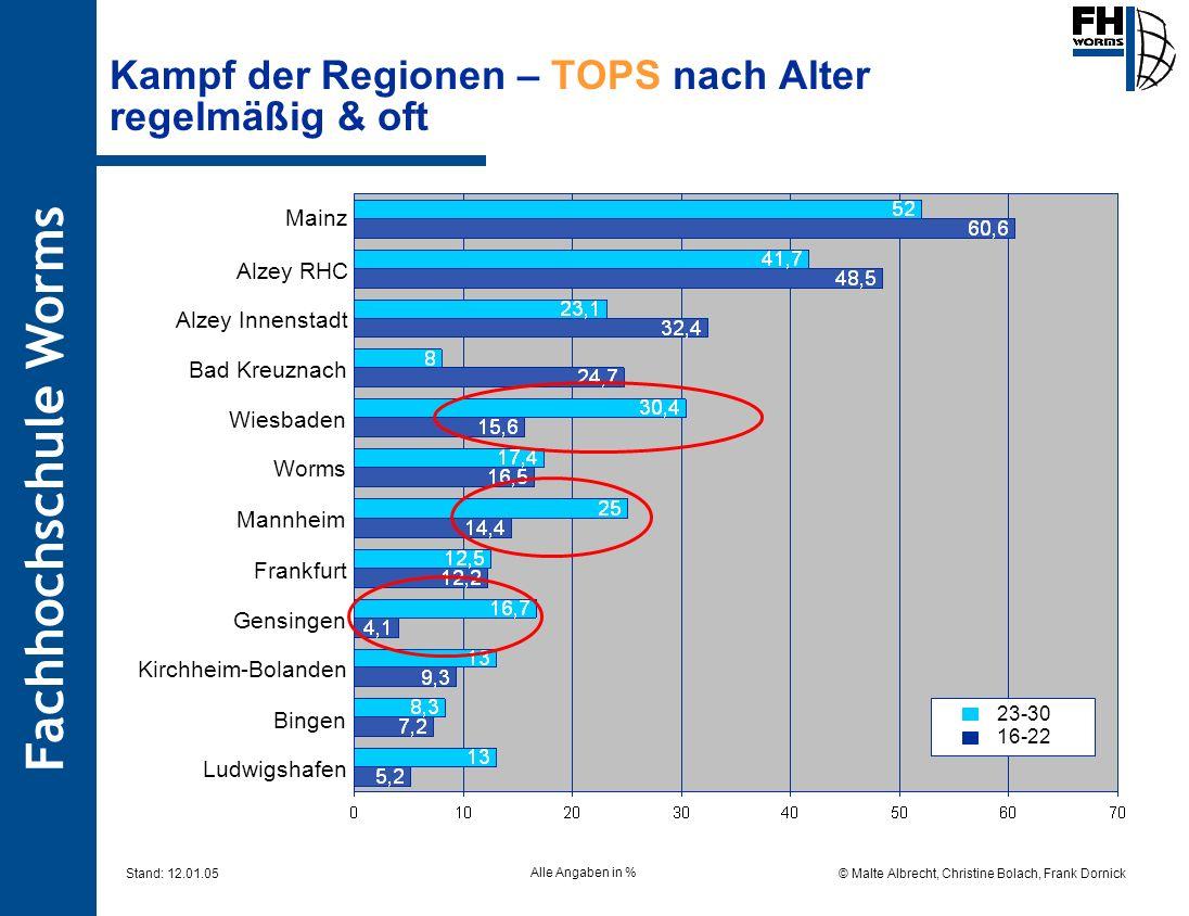 Fachhochschule Worms © Malte Albrecht, Christine Bolach, Frank Dornick Stand: 12.01.05 Kampf der Regionen – TOPS nach Alter regelmäßig & oft 23-30 16-