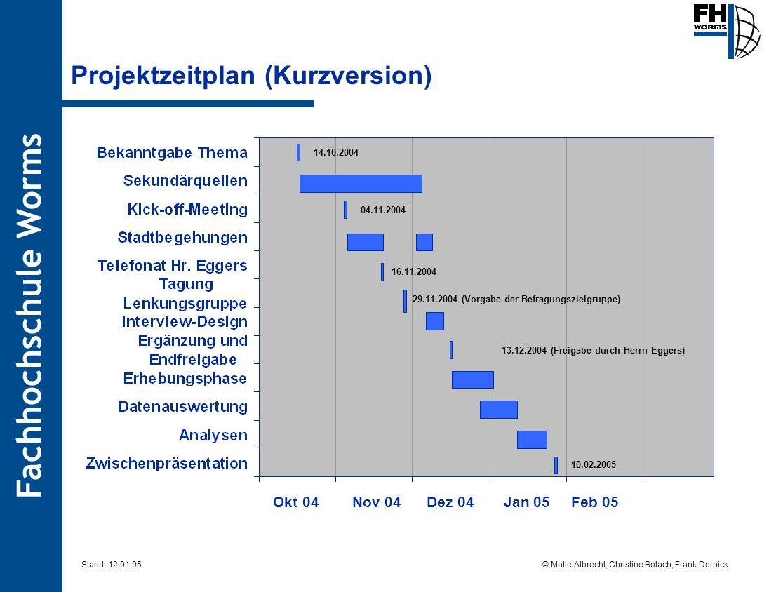 Fachhochschule Worms © Malte Albrecht, Christine Bolach, Frank Dornick Stand: 12.01.05 Information Need-List Wünsche der Zielgruppe hinsichtlich Freizeit/Kultur.