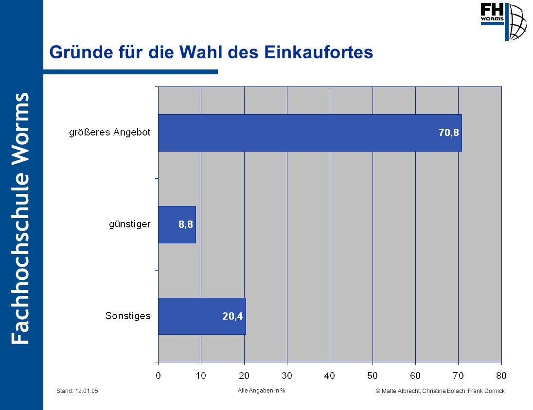 Fachhochschule Worms © Malte Albrecht, Christine Bolach, Frank Dornick Stand: 12.01.05 Gründe für die Wahl des Einkaufortes Alle Angaben in %