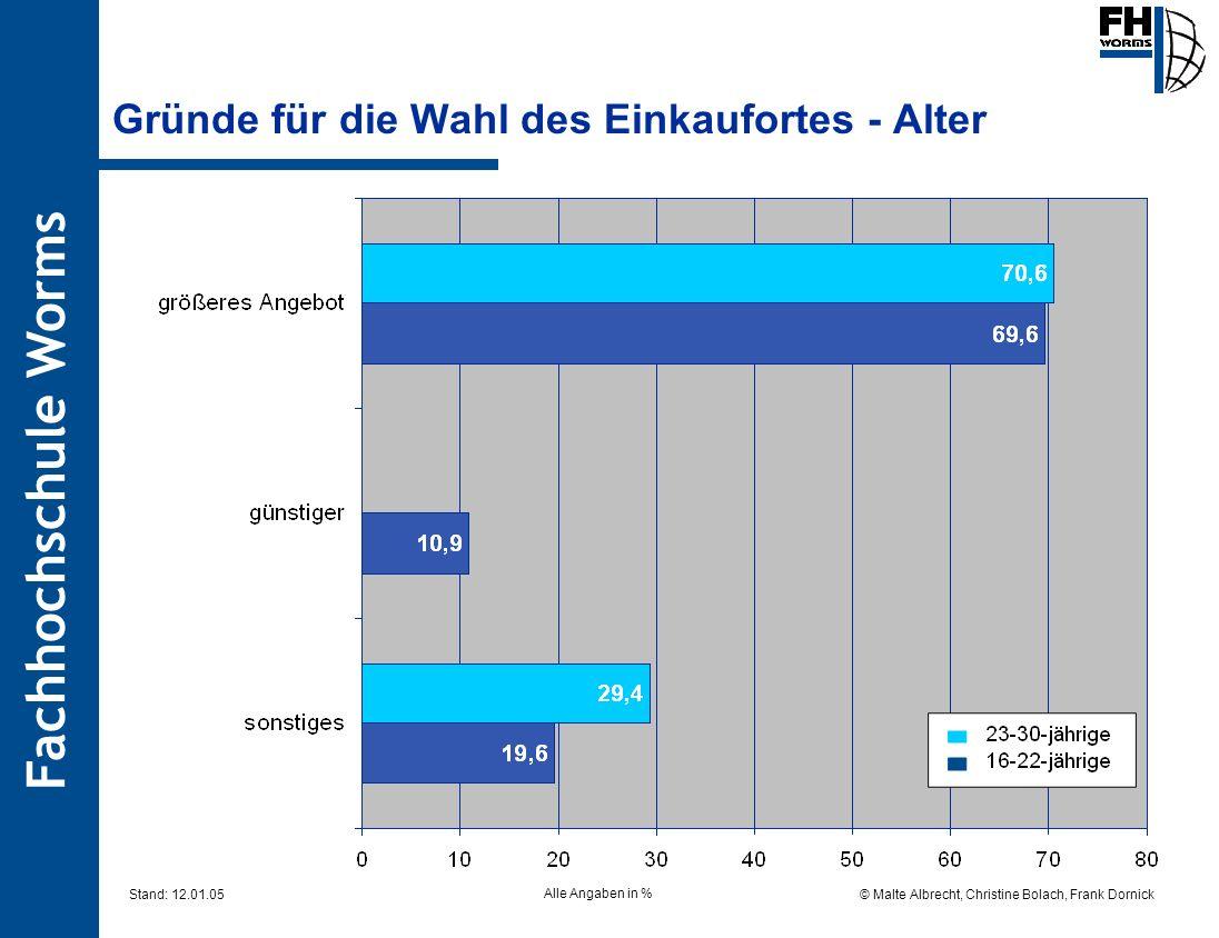 Fachhochschule Worms © Malte Albrecht, Christine Bolach, Frank Dornick Stand: 12.01.05 Gründe für die Wahl des Einkaufortes - Alter Alle Angaben in %