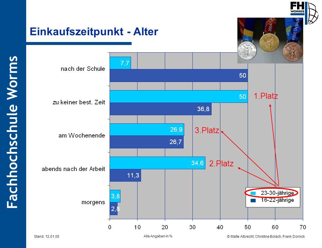 Fachhochschule Worms © Malte Albrecht, Christine Bolach, Frank Dornick Stand: 12.01.05 Einkaufszeitpunkt - Alter 1.Platz 2.Platz 3.Platz Alle Angaben