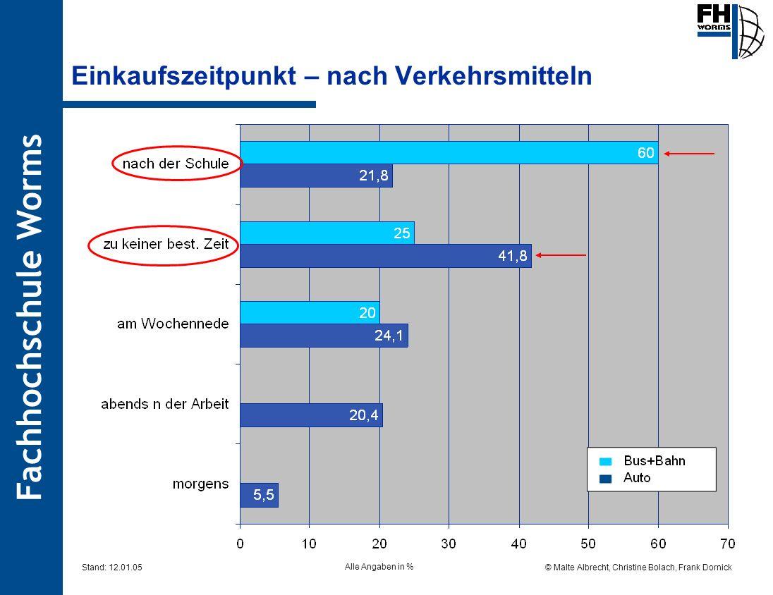 Fachhochschule Worms © Malte Albrecht, Christine Bolach, Frank Dornick Stand: 12.01.05 Einkaufszeitpunkt – nach Verkehrsmitteln Alle Angaben in %
