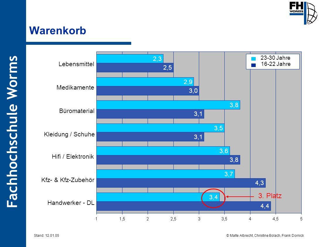 Fachhochschule Worms © Malte Albrecht, Christine Bolach, Frank Dornick Stand: 12.01.05 Warenkorb 23-30 Jahre 16-22 Jahre Handwerker - DL Hifi / Elektr