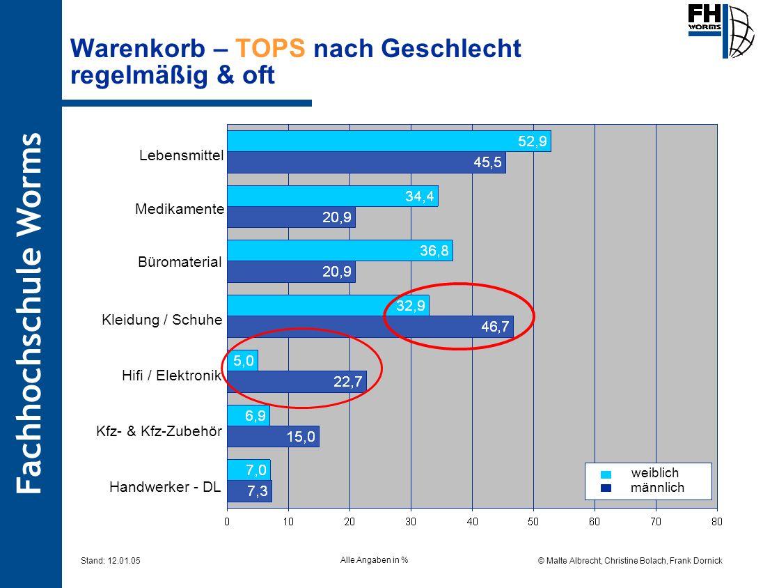 Fachhochschule Worms © Malte Albrecht, Christine Bolach, Frank Dornick Stand: 12.01.05 Warenkorb – TOPS nach Geschlecht regelmäßig & oft weiblich männ
