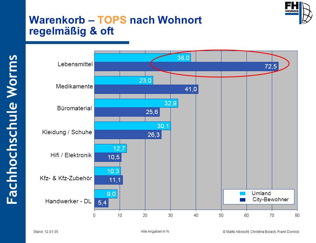 Fachhochschule Worms © Malte Albrecht, Christine Bolach, Frank Dornick Stand: 12.01.05 Warenkorb – TOPS nach Wohnort regelmäßig & oft Umland City-Bewo