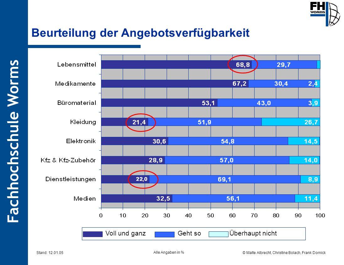 Fachhochschule Worms © Malte Albrecht, Christine Bolach, Frank Dornick Stand: 12.01.05 Beurteilung der Angebotsverfügbarkeit Alle Angaben in % Voll un