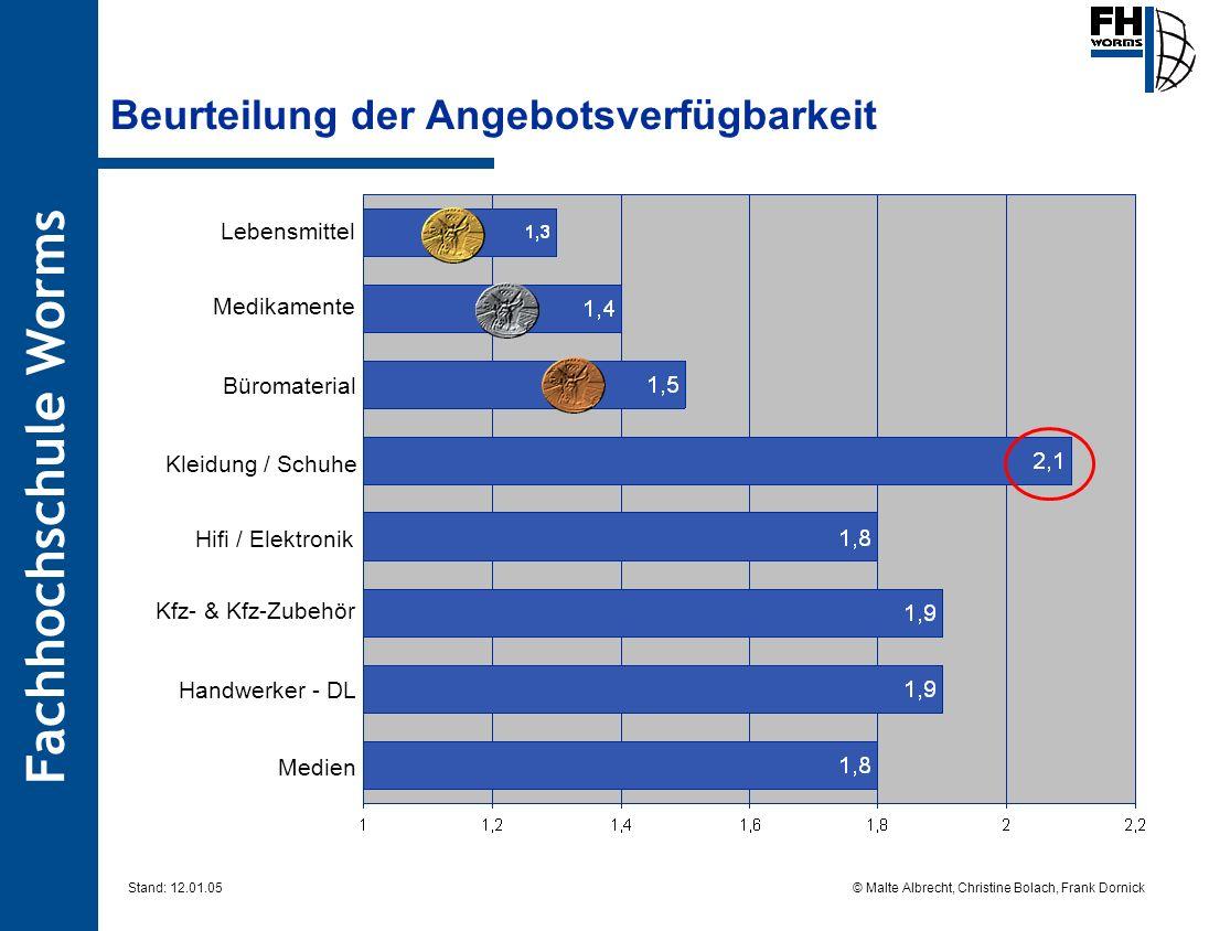Fachhochschule Worms © Malte Albrecht, Christine Bolach, Frank Dornick Stand: 12.01.05 Beurteilung der Angebotsverfügbarkeit Handwerker - DL Hifi / El