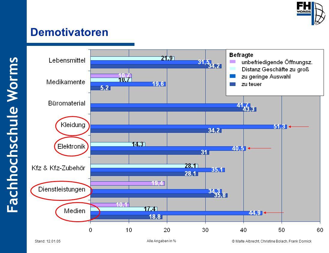 Fachhochschule Worms © Malte Albrecht, Christine Bolach, Frank Dornick Stand: 12.01.05 Demotivatoren Alle Angaben in %