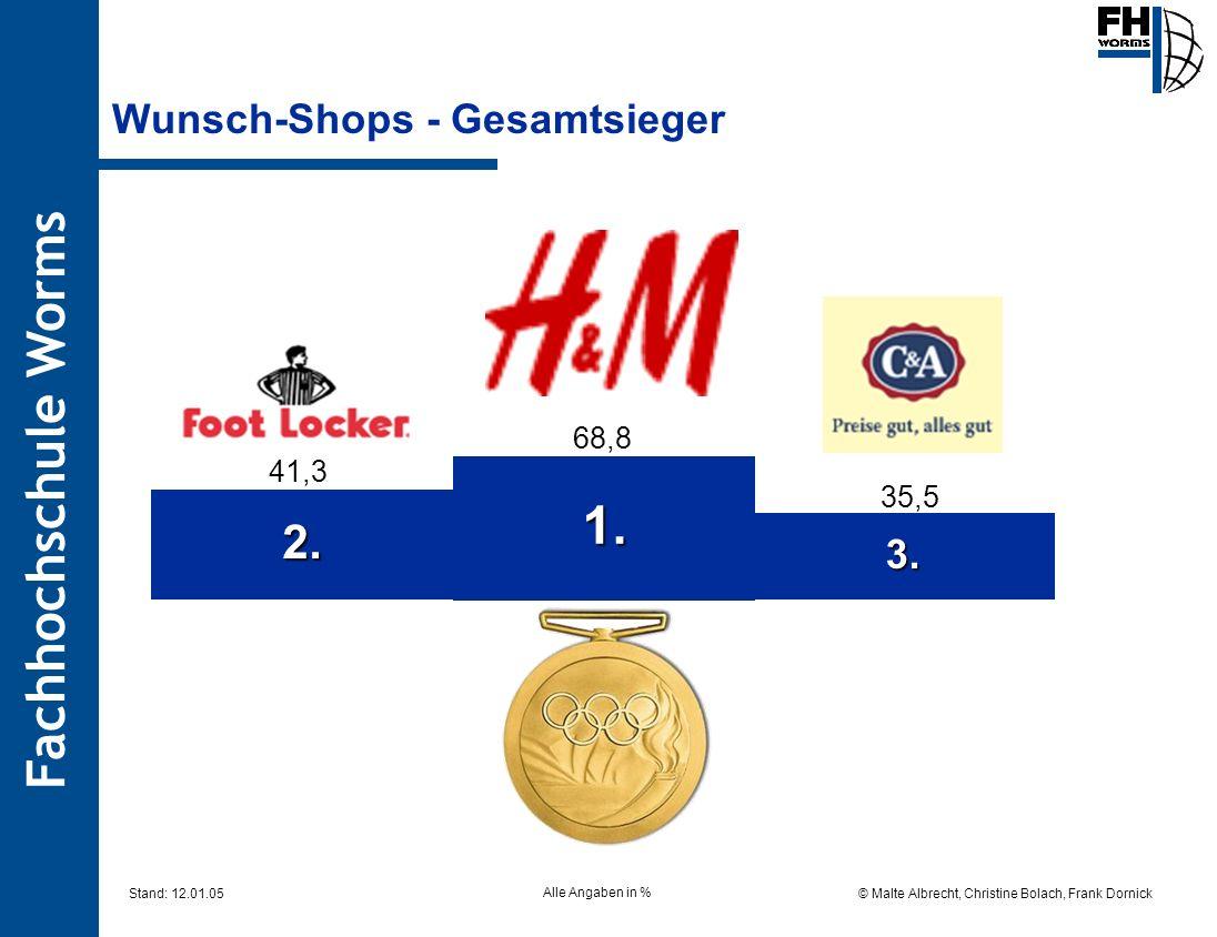 Fachhochschule Worms © Malte Albrecht, Christine Bolach, Frank Dornick Stand: 12.01.05 Wunsch-Shops - Gesamtsieger 1. 3. 2. 68,8 41,3 35,5 Alle Angabe