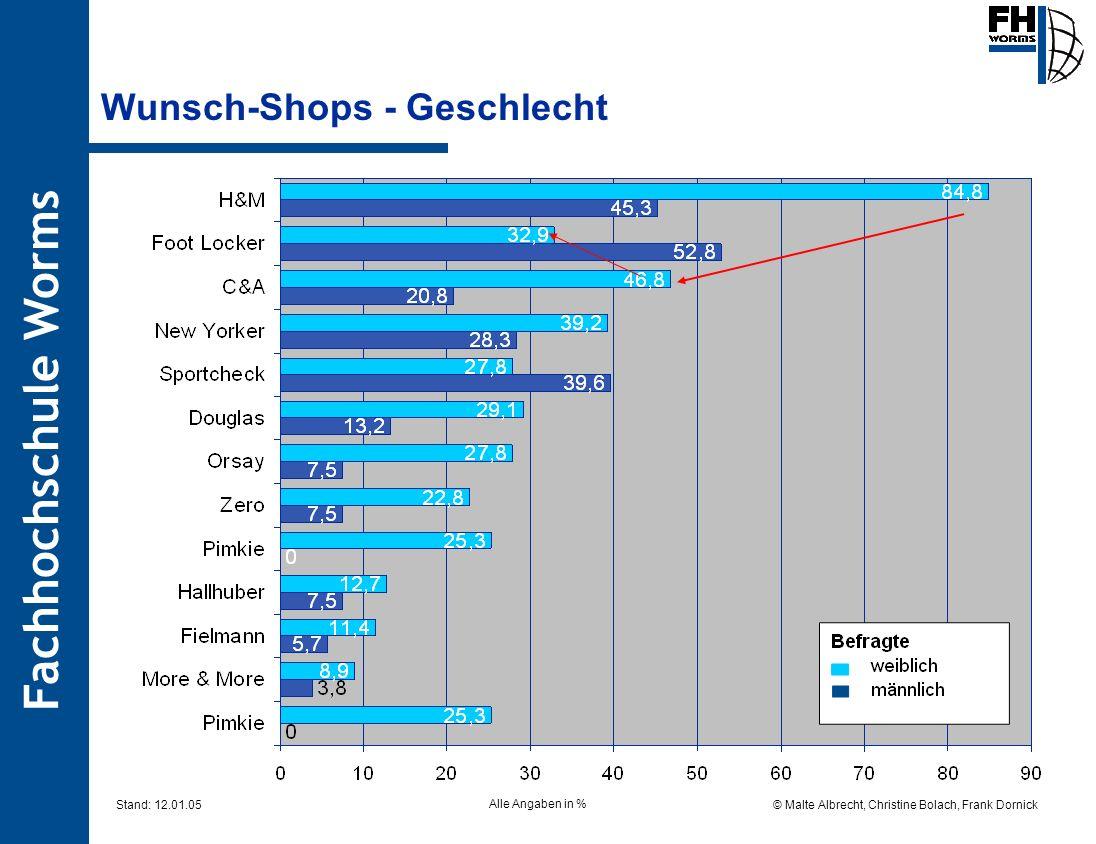 Fachhochschule Worms © Malte Albrecht, Christine Bolach, Frank Dornick Stand: 12.01.05 Wunsch-Shops - Geschlecht Alle Angaben in %