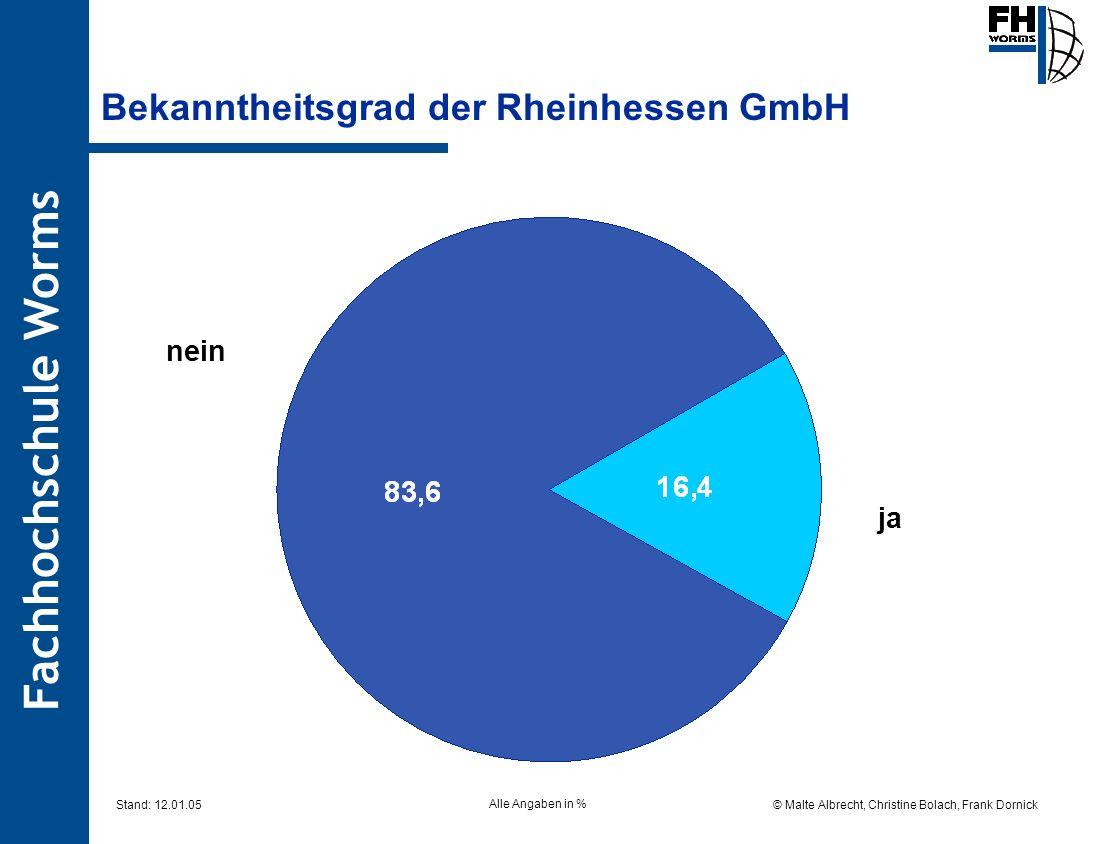Fachhochschule Worms © Malte Albrecht, Christine Bolach, Frank Dornick Stand: 12.01.05 Bekanntheitsgrad der Rheinhessen GmbH nein ja Alle Angaben in %