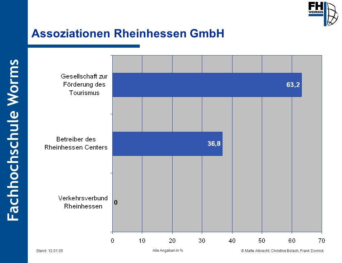 Fachhochschule Worms © Malte Albrecht, Christine Bolach, Frank Dornick Stand: 12.01.05 Assoziationen Rheinhessen GmbH Alle Angaben in %