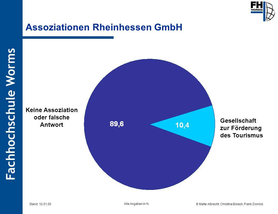 Fachhochschule Worms © Malte Albrecht, Christine Bolach, Frank Dornick Stand: 12.01.05 Assoziationen Rheinhessen GmbH Alle Angaben in % Gesellschaft z