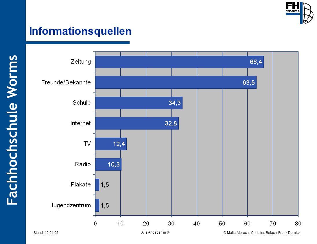 Fachhochschule Worms © Malte Albrecht, Christine Bolach, Frank Dornick Stand: 12.01.05 Informationsquellen Alle Angaben in %