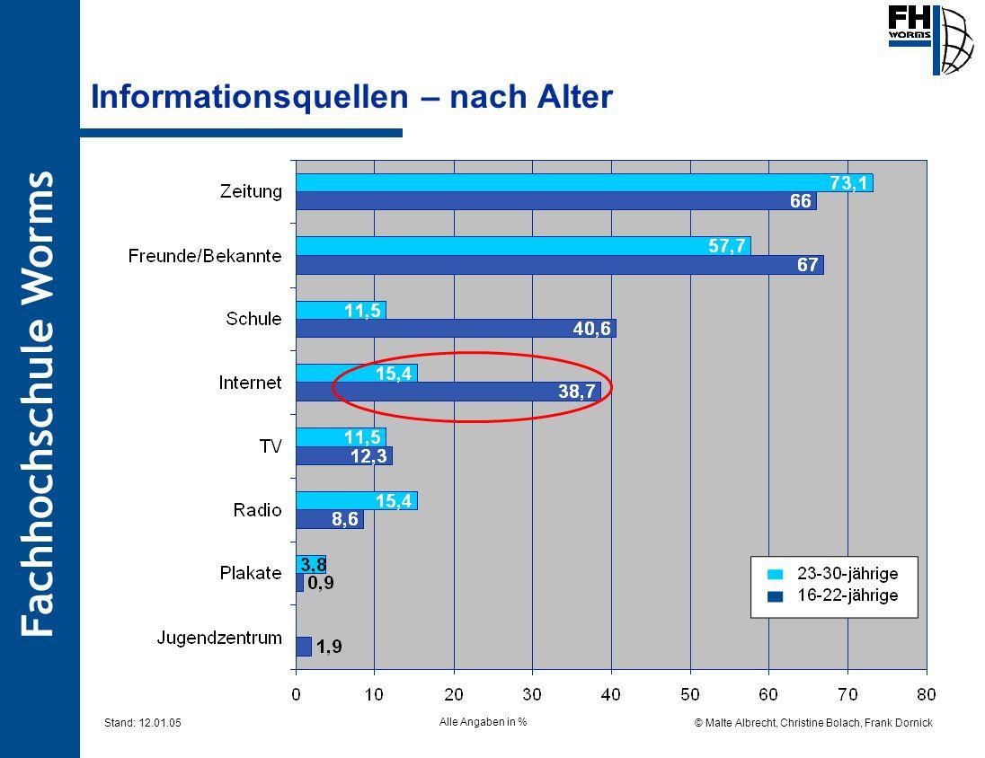 Fachhochschule Worms © Malte Albrecht, Christine Bolach, Frank Dornick Stand: 12.01.05 Informationsquellen – nach Alter Alle Angaben in %