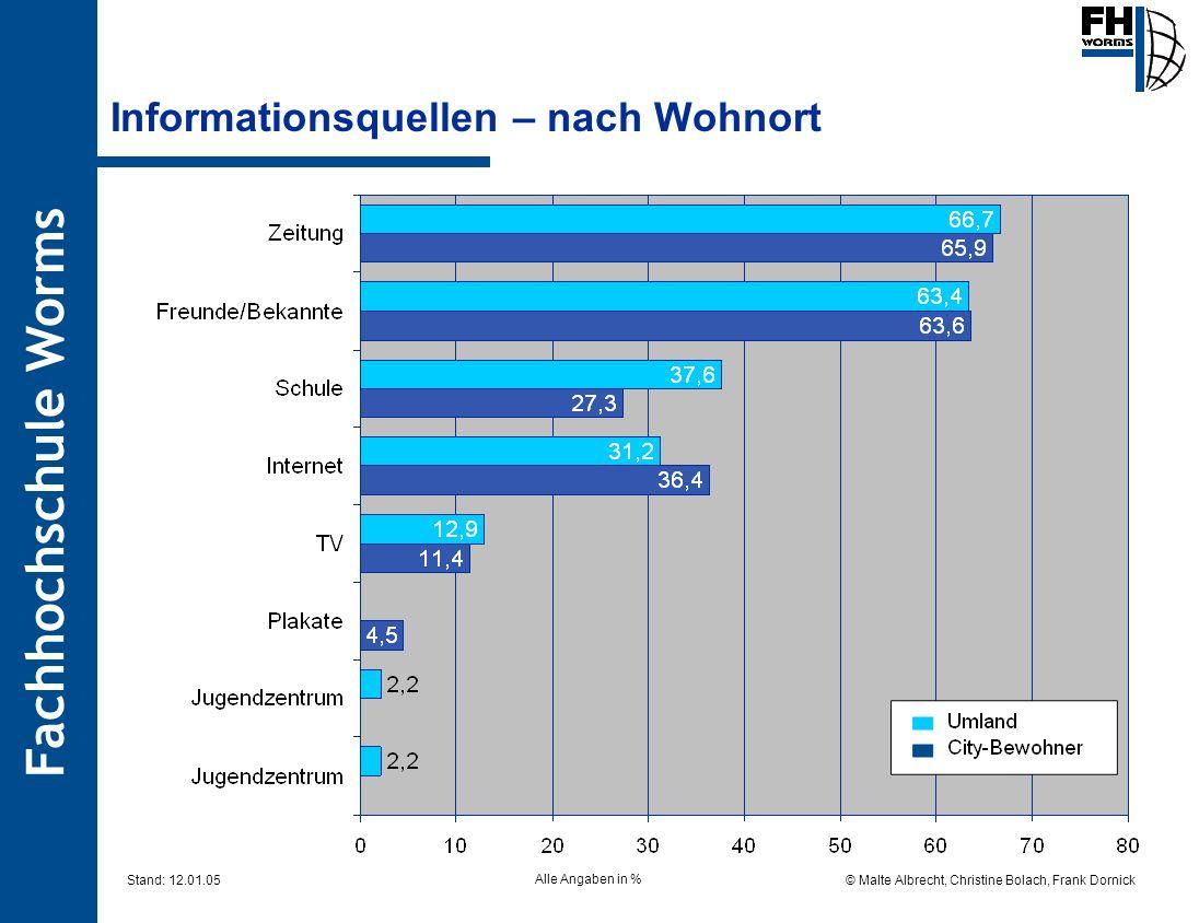 Fachhochschule Worms © Malte Albrecht, Christine Bolach, Frank Dornick Stand: 12.01.05 Informationsquellen – nach Wohnort Alle Angaben in %
