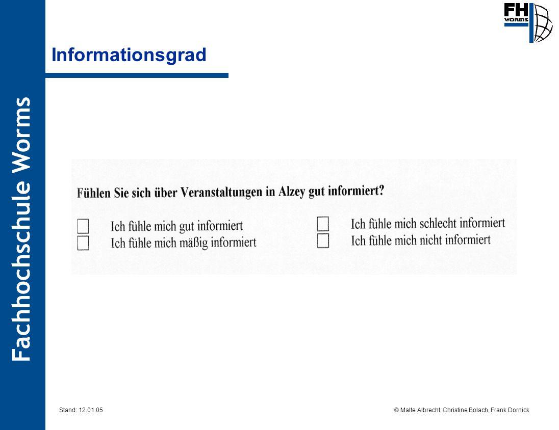 Fachhochschule Worms © Malte Albrecht, Christine Bolach, Frank Dornick Stand: 12.01.05 Informationsgrad