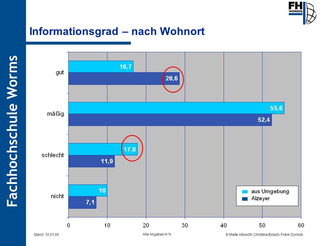 Fachhochschule Worms © Malte Albrecht, Christine Bolach, Frank Dornick Stand: 12.01.05 Informationsgrad – nach Wohnort Alle Angaben in %