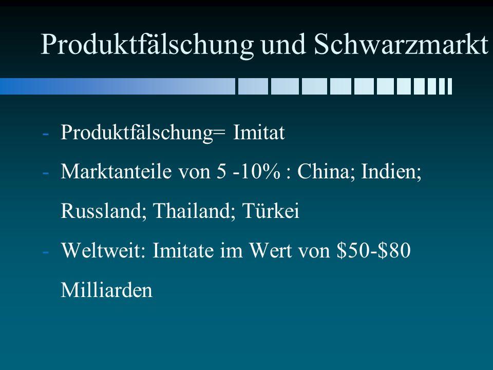 Produktfälschung und Schwarzmarkt - -Produktfälschung= Imitat - -Marktanteile von 5 -10% : China; Indien; Russland; Thailand; Türkei - -Weltweit: Imitate im Wert von $50-$80 Milliarden