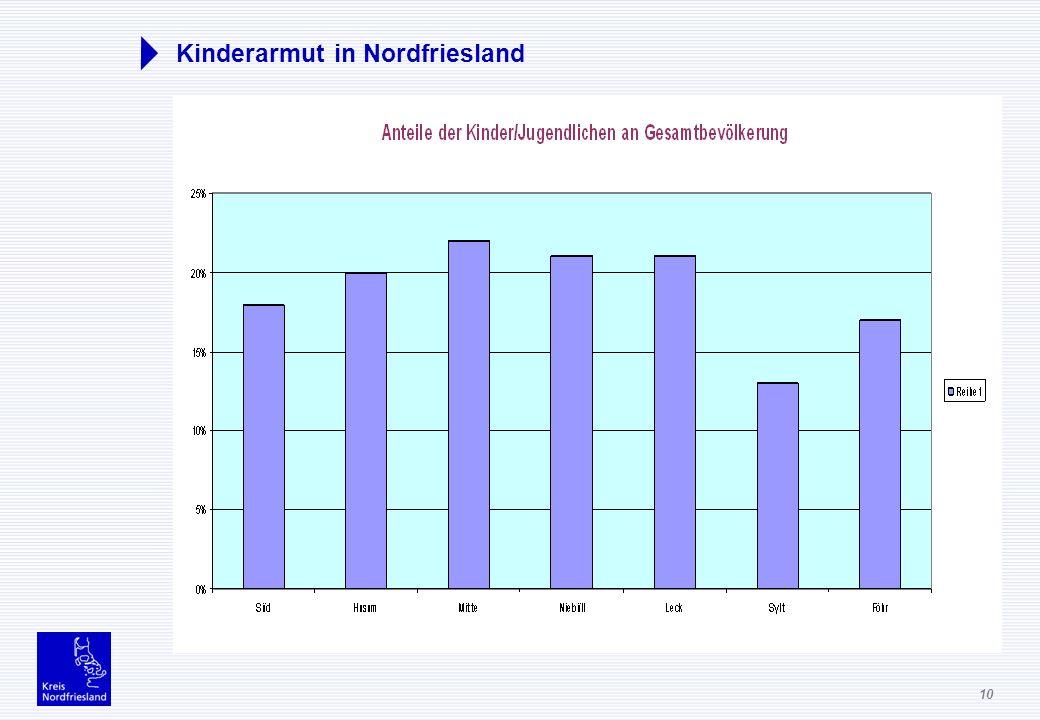 10 Kinderarmut in Nordfriesland