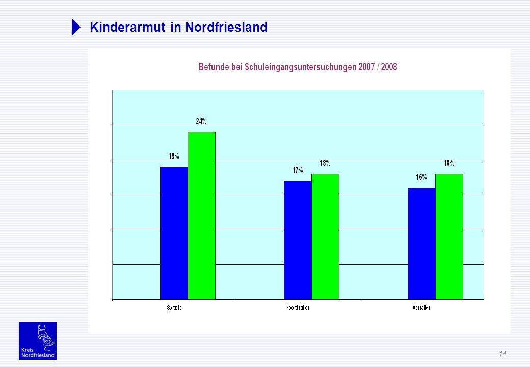 14 Kinderarmut in Nordfriesland