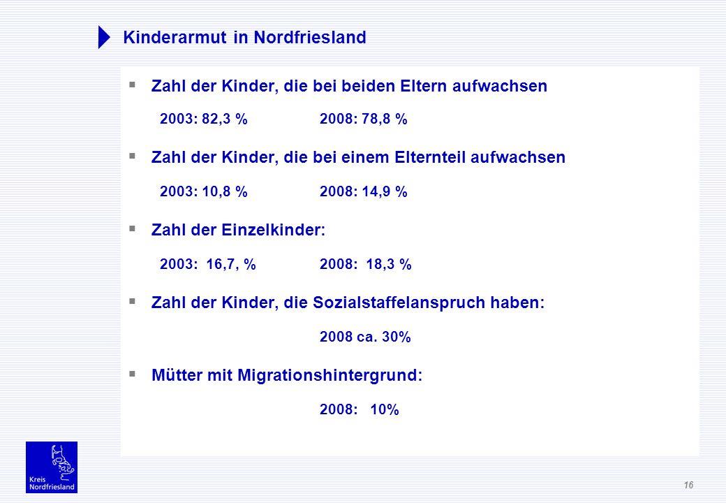 16 Kinderarmut in Nordfriesland Zahl der Kinder, die bei beiden Eltern aufwachsen 2003: 82,3 % 2008: 78,8 % Zahl der Kinder, die bei einem Elternteil