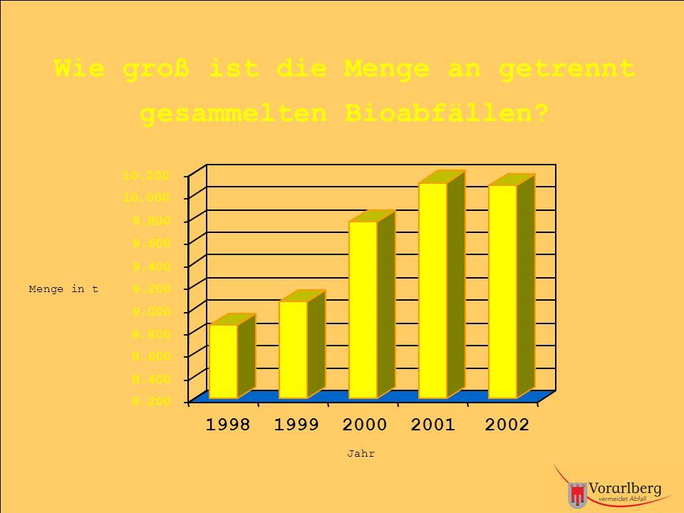 Menge in t 8.200 8.400 8.600 8.800 9.000 9.200 9.400 9.600 9.800 10.000 10.200 Jahr Wie groß ist die Menge an getrennt gesammelten Bioabfällen? 1998 1