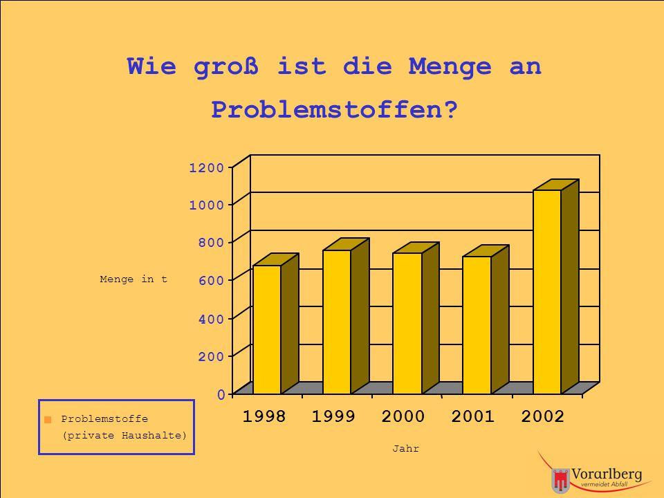 0 200 400 600 800 1000 1200 Menge in t Problemstoffe (private Haushalte) Jahr Wie groß ist die Menge an Problemstoffen? 1999 2001 2002 2000 1998