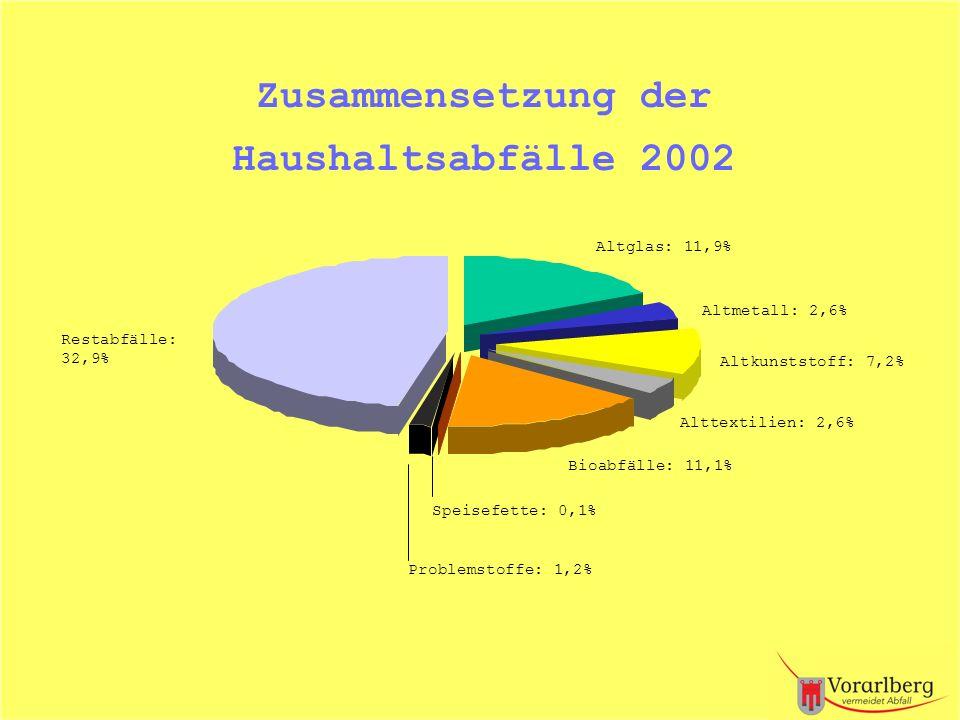 Altglas: 11,9% Altmetall: 2,6% Altkunststoff: 7,2% Restabfälle: 32,9% Alttextilien: 2,6% Bioabfälle: 11,1% Zusammensetzung der Haushaltsabfälle 2002 P