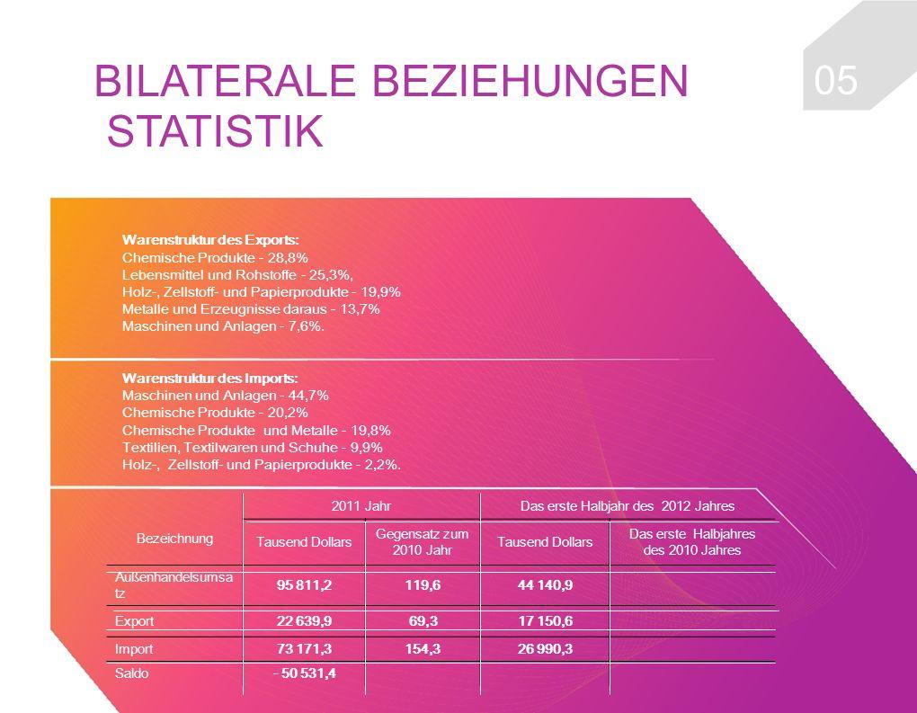 0505 BILATERALE BEZIEHUNGEN STATISTIK Warenstruktur des Exports: Chemische Produkte - 28,8% Lebensmittel und Rohstoffe - 25,3%, Holz-, Zellstoff- und Papierprodukte - 19,9% Metalle und Erzeugnisse daraus - 13,7% Maschinen und Anlagen - 7,6%.