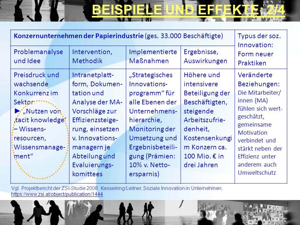 Konzernunternehmen der Papierindustrie (ges. 33.000 Beschäftigte)Typus der soz. Innovation: Form neuer Praktiken Problemanalyse und Idee Intervention,