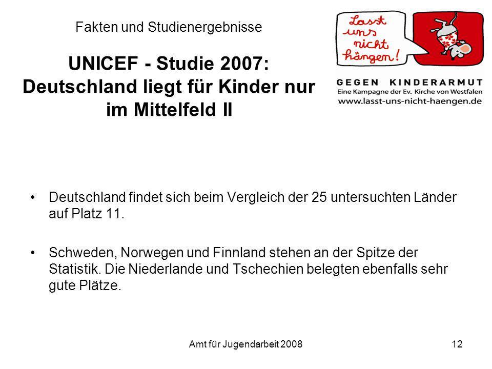 Amt für Jugendarbeit 200812 Fakten und Studienergebnisse UNICEF - Studie 2007: Deutschland liegt für Kinder nur im Mittelfeld II Deutschland findet si