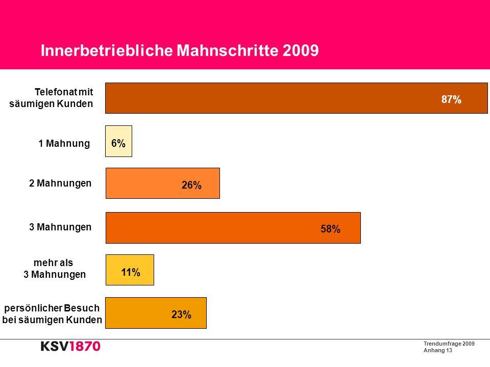 Trendumfrage 2009 Anhang 14 Innerbetrieblicher Mahnschritt: Telefon Deutliche Steigerung bei diesen Branchen 2008 / 2009 Bergbau/Energie 2008: 71% 2009: 96% Transportmittel/ Kraftfahrzeuge Uhren/Schmuck/ Foto/Optik Paper/Druck/ Verlagswesen Textilwirtschaft/ Schuhe 2008: 84% 2009: 96% 2008: 79% 2009: 94% 2008: 77% 2009: 94% 2008: 68% 2009: 91%
