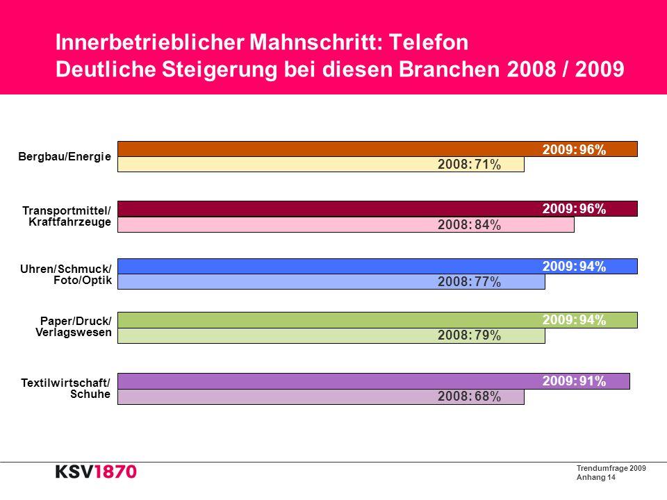 Trendumfrage 2009 Anhang 15 Innerbetrieblicher Mahnschritt: Persönlicher Besuch Deutliche Steigerung bei diesen Branchen 2008 / 2009 Uhren/Schmuck/ Foto/Optik 2008: 23% 2009: 50% EDV 2008: 20% 2009: 28% Chemie/ Pharmazie 2008: 22% 2009: 27% Elektro/ Elektronik 2008: 16% 2009: 27% Glas/Keramik 2008: 14% 2009: 27%