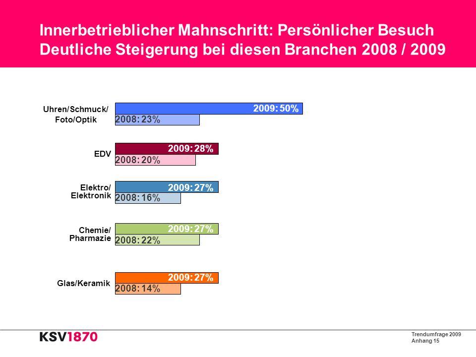 Trendumfrage 2009 Anhang 16 Gesetzte Maßnahmen aufgrund der Wirtschaftskrise 4% Kurzarbeit 6% Freiwillige Maßnahmen der Mitarbeiter 7% Zusätzliche Kreditaufnahme 11% Streichung bzw.