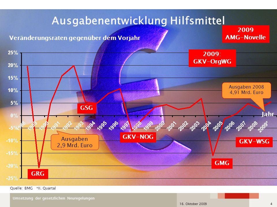 Umsetzung der gesetzlichen Neuregelungen 16. Oktober 20094 Jahr Veränderungsraten gegenüber dem Vorjahr GKV-NOG GSG GMG GRG Ausgabenentwicklung Hilfsm