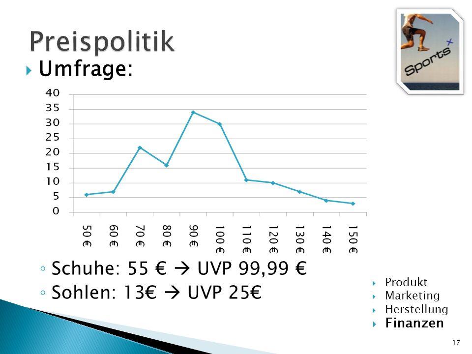 Umfrage: Schuhe: 55 UVP 99,99 Sohlen: 13 UVP 25 17 Produkt Marketing Herstellung Finanzen