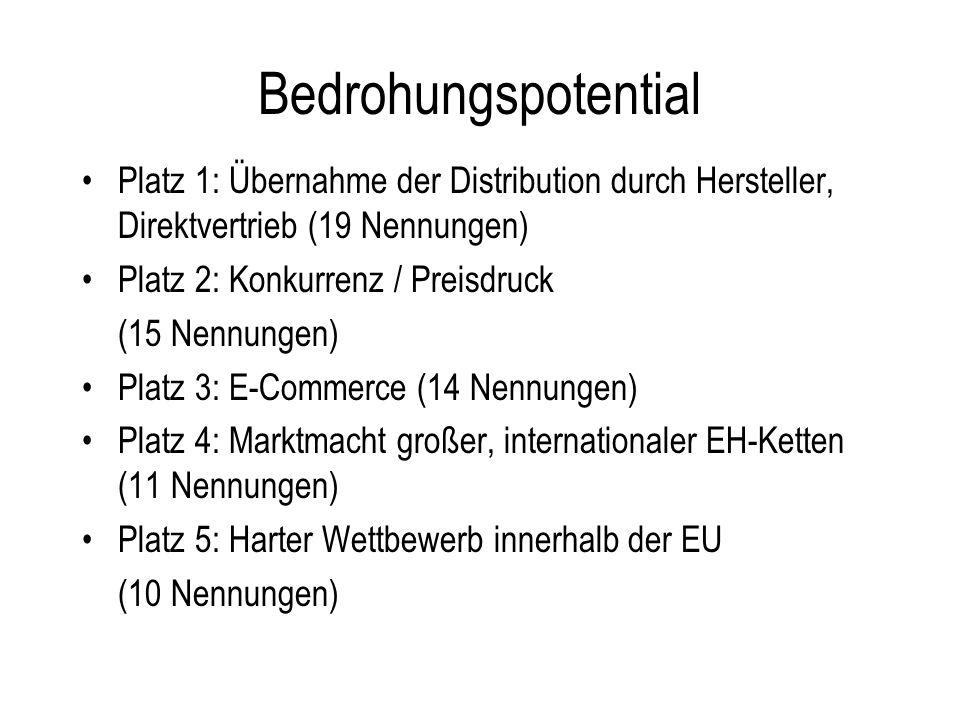 Bedrohungspotential Platz 1: Übernahme der Distribution durch Hersteller, Direktvertrieb (19 Nennungen) Platz 2: Konkurrenz / Preisdruck (15 Nennungen) Platz 3: E-Commerce (14 Nennungen) Platz 4: Marktmacht großer, internationaler EH-Ketten (11 Nennungen) Platz 5: Harter Wettbewerb innerhalb der EU (10 Nennungen)