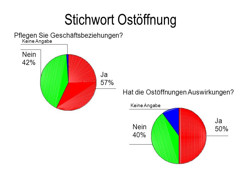 Stichwort Ostöffnung Keine Angabe Nein 42% Ja 57% Keine Angabe Nein 40% Ja 50%
