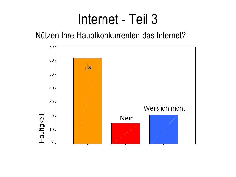 Internet - Teil 3 Nützen Ihre Hauptkonkurrenten das Internet? Häufigkeit 70 60 50 40 30 20 10 0 Weiß ich nicht Nein Ja