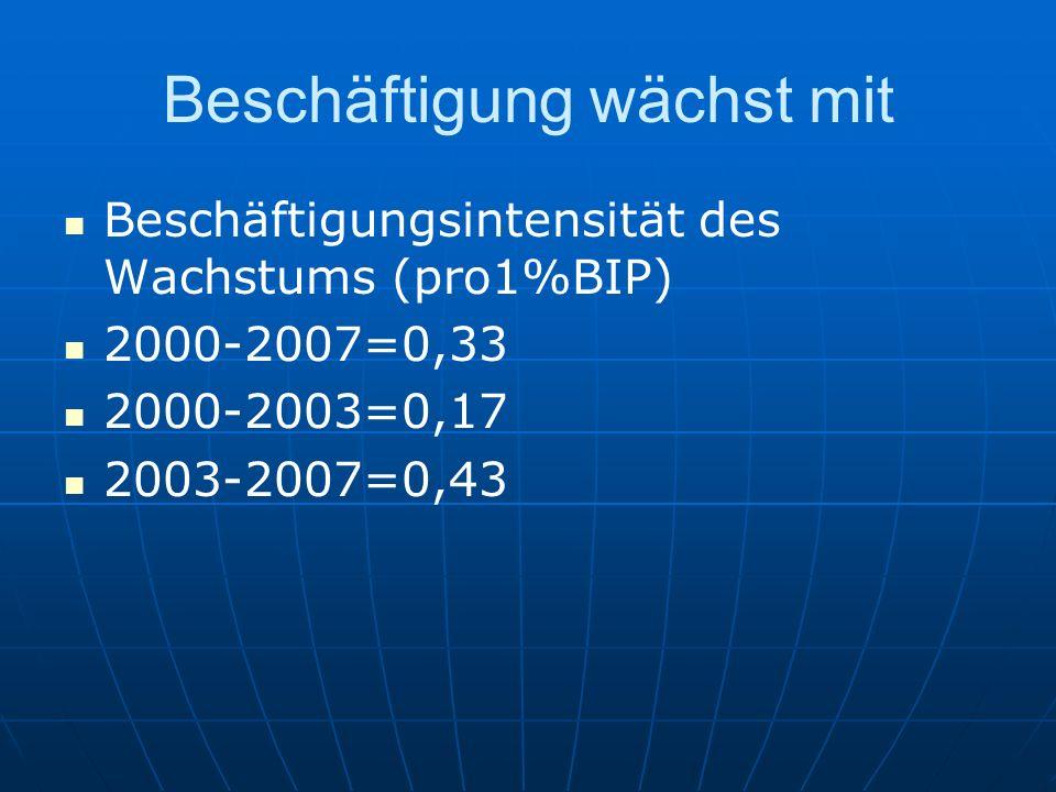 Beschäftigung wächst mit Beschäftigungsintensität des Wachstums (pro1%BIP) 2000-2007=0,33 2000-2003=0,17 2003-2007=0,43