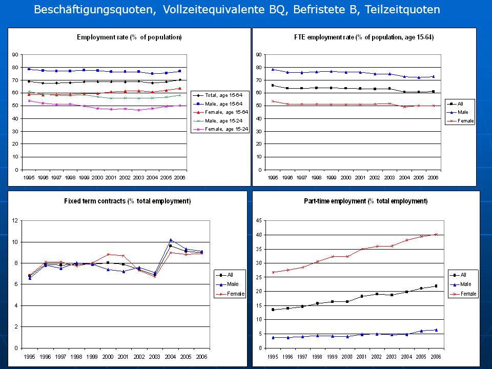 Beschäftigungsquoten, Vollzeitequivalente BQ, Befristete B, Teilzeitquoten