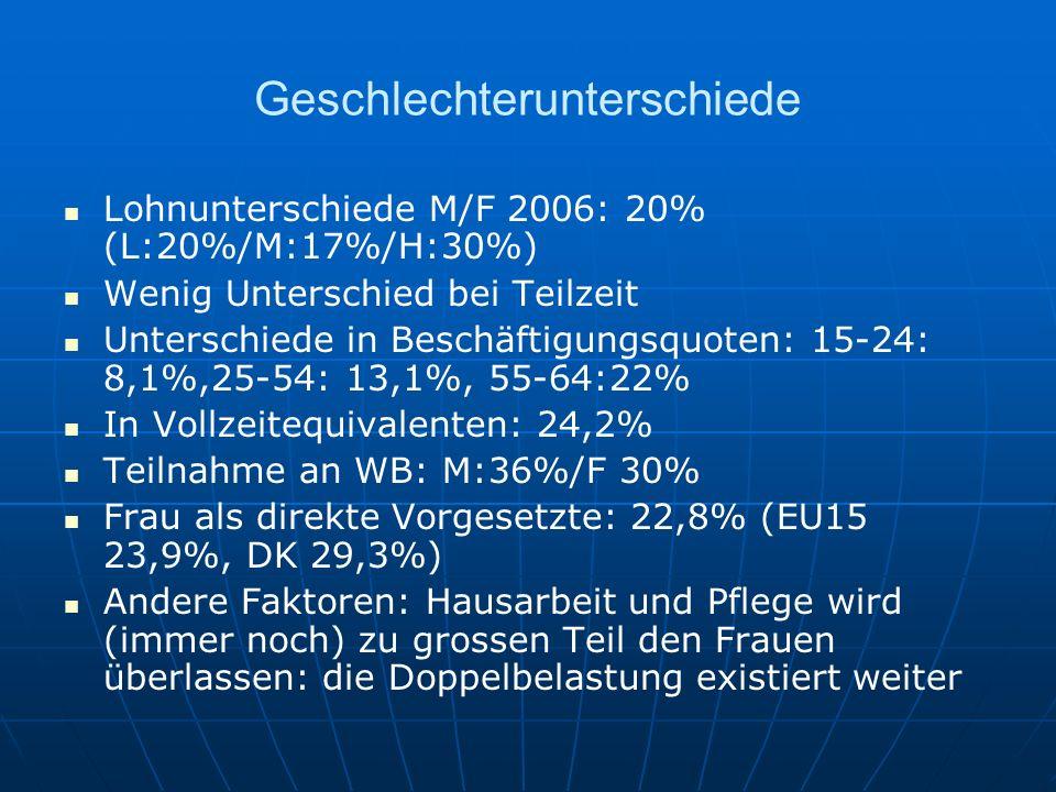 Geschlechterunterschiede Lohnunterschiede M/F 2006: 20% (L:20%/M:17%/H:30%) Wenig Unterschied bei Teilzeit Unterschiede in Beschäftigungsquoten: 15-24
