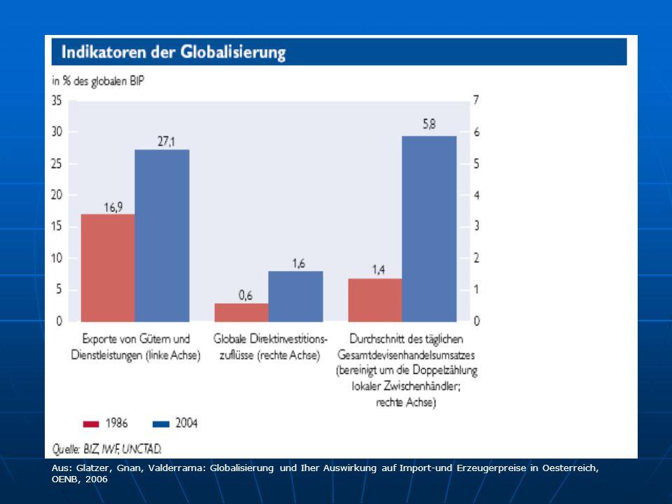 Aus: Glatzer, Gnan, Valderrama: Globalisierung und Iher Auswirkung auf Import-und Erzeugerpreise in Oesterreich, OENB, 2006