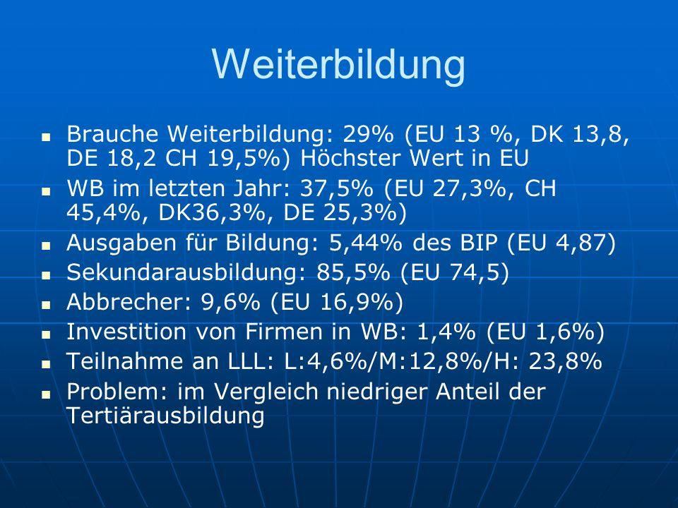 Weiterbildung Brauche Weiterbildung: 29% (EU 13 %, DK 13,8, DE 18,2 CH 19,5%) Höchster Wert in EU WB im letzten Jahr: 37,5% (EU 27,3%, CH 45,4%, DK36,