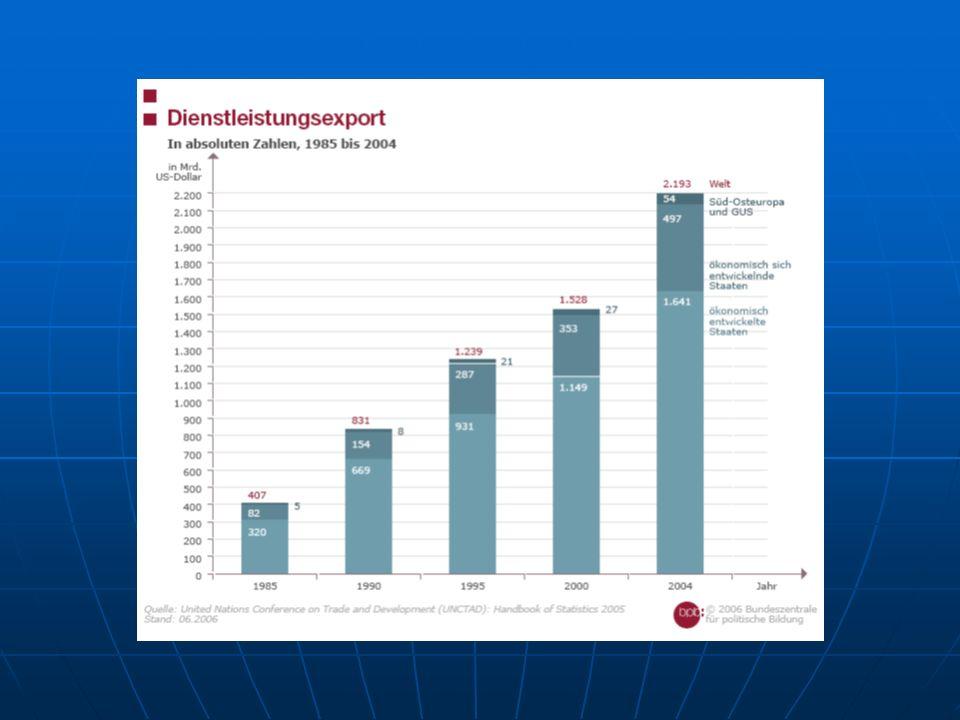 Das Problem mit der Globalisierung Niemand mag sie mehr, ausser den Dänen, Arbeitgeber mögen sie lieber als Gewerkschaften, und insgesamt geht die Zustimmung zurück Zustimmung zur Globalisierung insgesamt Österreich: 2003: 52% dafür:40% dagegen 2006: 33% dafür:57% dagegen Dänemark: 2003: 71:27 2006: 76:17 DE: 71:27// 37:57; IE: 71:37//46:32 Zustimmung zur Frage Globalisierung ist eine Gefahr für Beschäftigung und Firmen: Ö.:2003:41%;2006:52%; DE: 35:59; F 58:72; CZ (2006): 45; HU (2006): 49; DK:30:16