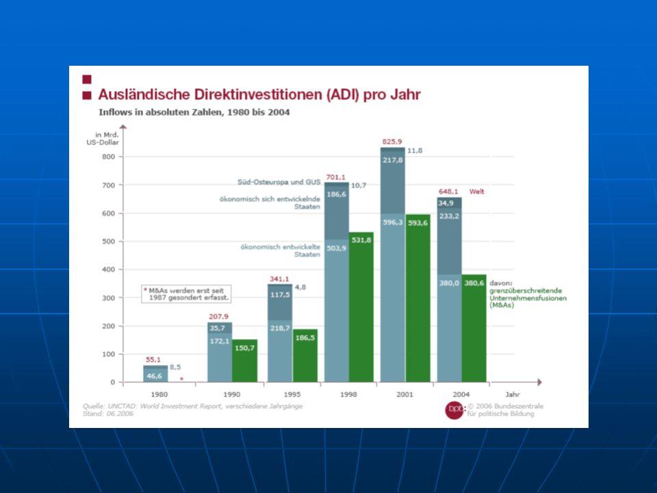 Österreich in der Globalisierung Wachstum, Beschäftigung und Arbeitsmarkt Ostöffnung als Chance für die Wirtschaft (win-win?) Exporte und Importe stark gestiegen, Österreich als Topinvestor Führte zu.....