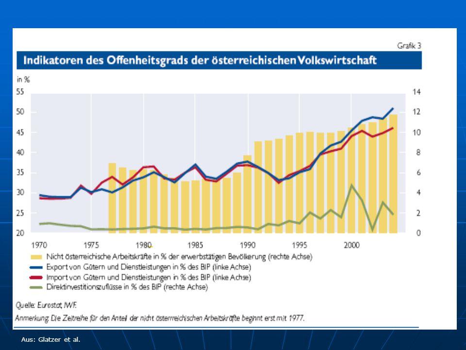 Österreichische Auslandsinvestitionen (Bestand)