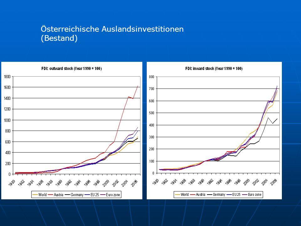 Das Problem mit der Globalisierung Aber auch: assymetrische Information Beispiel:Delokalisierung ist stark medial hat aber wenig zu Arbeitsplatzverlusten beigetragen: in Österreich geschätzte 5,6% aller von 2002 bis heute geplanten Arbeitsplatzverluste (in der EU 8%, Portugal 25%) Allerdings kann Globalisierung und erhöhter Wettbewerbsdruck auch hinter anderen Arbeitsplatzverlustfaktoren stehen: z.b:interne Restrukturierung (63% aller APverluste, M&A 7,8%)