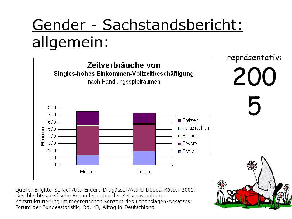 Definition des BMFSJS: Gender Mainstreaming bedeutet, bei allen Vorhaben die unterschiedlichen Lebenssituationen und Interessen von Frauen und Männern von vornherein und regelmäßig zu berücksichtigen.